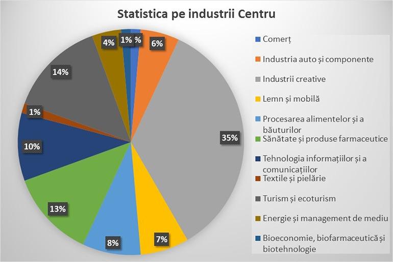 Statistica centru
