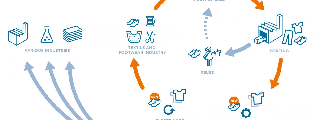 Economia circulară în industria textilă și a încălțămintei-Studiu de caz